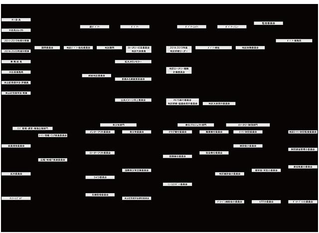 RI第2500地区-組織図